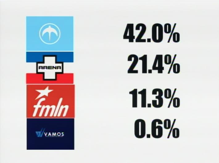 FUNDAUNGO presenta encuesta electoral